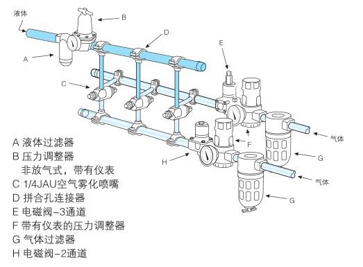 自动型空气雾化喷嘴应用